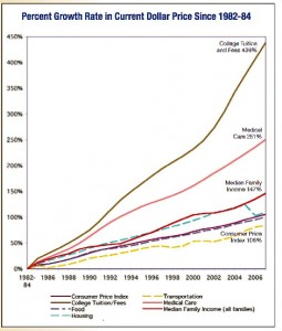 Rise in College Tuition since 1982
