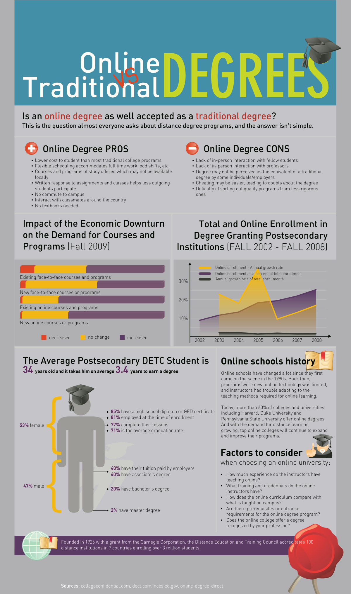 Online vs. Traditional Degrees